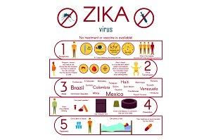 Zika virus infographics