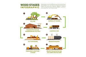 Vector flat set of wood production.