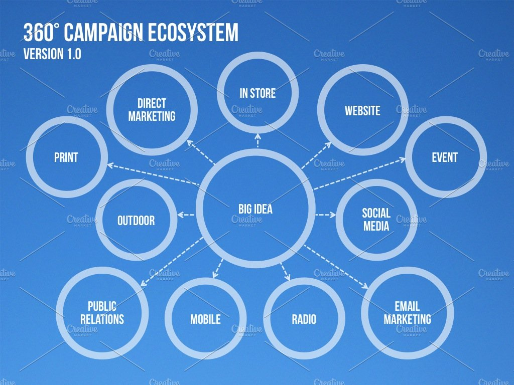 4 campaign ecosystem templates presentation templates creative 4 campaign ecosystem templates presentation templates creative market toneelgroepblik Gallery