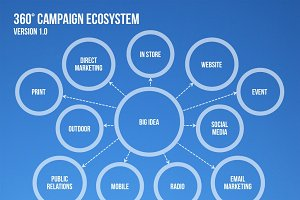 4 Campaign Ecosystem Templates