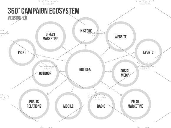 4 campaign ecosystem templates presentation templates creative market