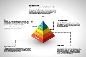 Maslow's hierarchy infographic