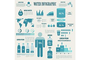 Water and watering infographics