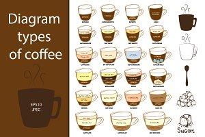 Diagram types of coffee