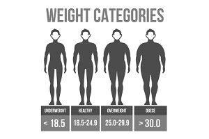 Man body mass index