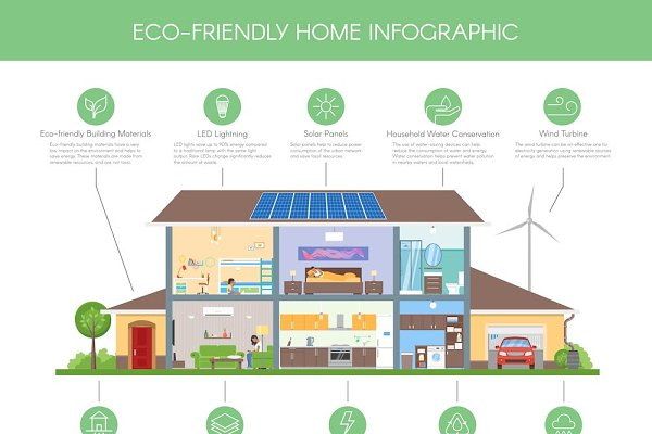 Smart Eco Home Infographic & Icons