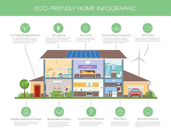 Smart Eco Home Infographic Amp Icons Illustrations On