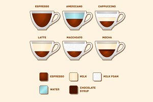 Cups with Popular Coffee Types