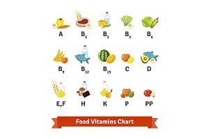 Chart of food ans vitamin icons