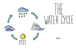 Water cycle. Vector