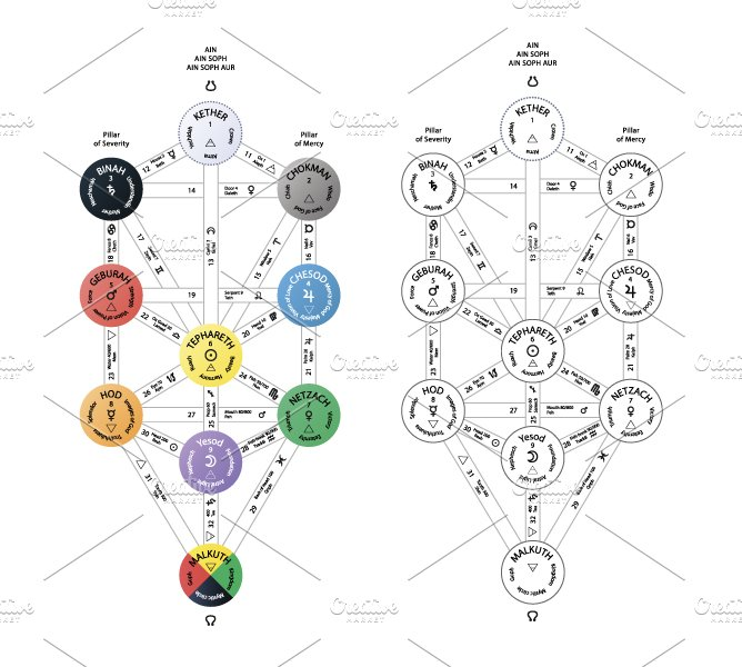 Detailed Sephirot Tree Of Life Pre Designed Illustrator Graphics Creative Market To continue the tale of the serpents lets look at the kundalini fire from india. detailed sephirot tree of life