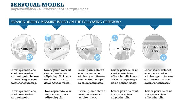 Servqual Model PowerPoint Template