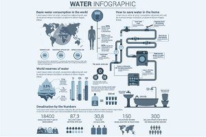 Water infographic with charts