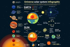 Universe and solar system info