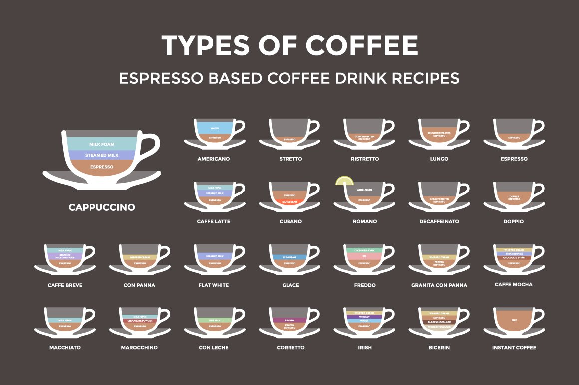 Set Of 25 Coffee Types Poster Illustrations Creative