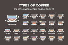 Set of 25 coffee types. Poster
