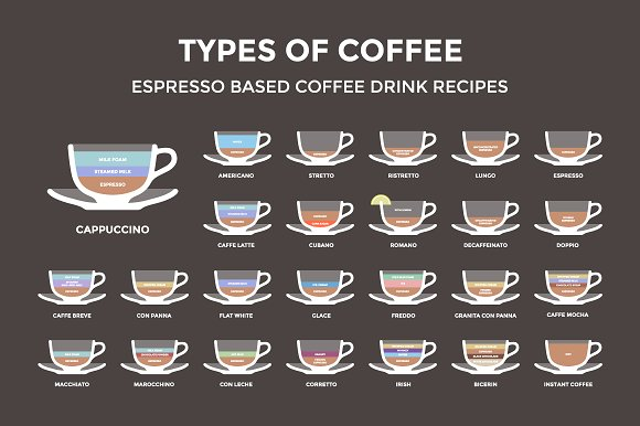 Set of 25 coffee types. Poster - Illustrations