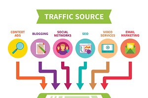 Landing page traffic source