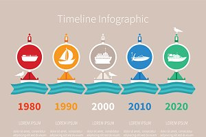 Sea transport timeline
