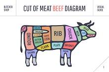Cut of meat set. Butcher sheme. Beef