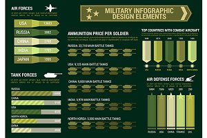 Military infographics with charts