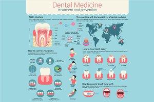 Dental medicine infographic