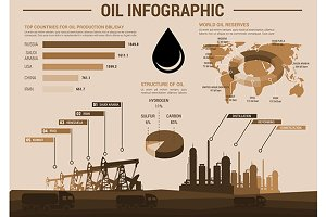Oil industry infographics and charts