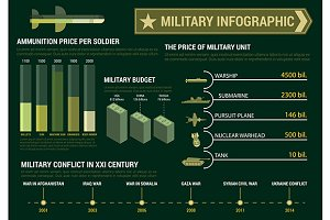 Military infographics poster