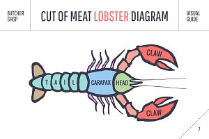 Cut of meat set. Lobster
