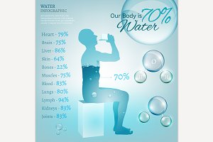 Water In Our Body