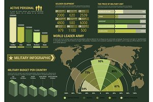 Military and army infographics