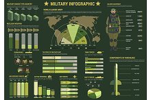 Military and army forces infographic