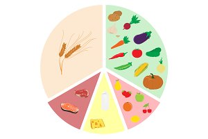 Healthy eating chart