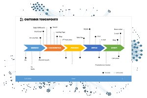 Customer Touchpoints PowerPoint