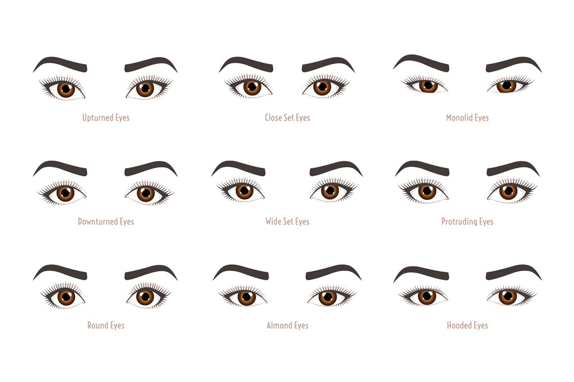 It is an image of Inventive Different Types Of Eyes Drawing