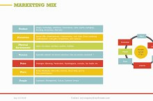 Marketing Mix (7P) PowerPoint