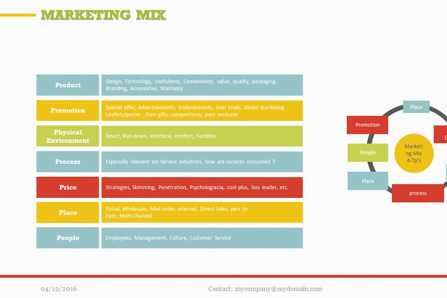 Marketing Mix (7P) PowerPoint ~ PowerPoint Templates ~ Creative Market