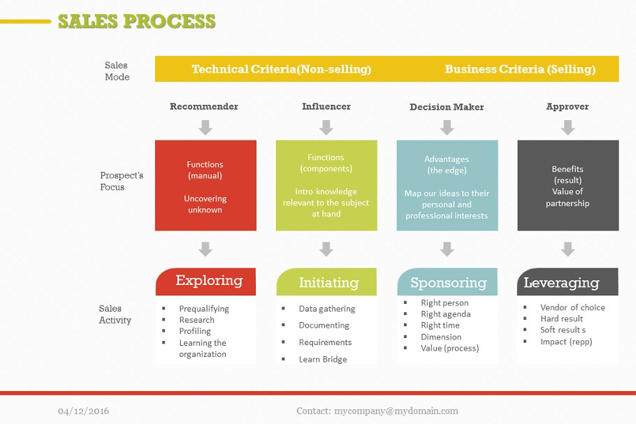Sales Process PowerPoint ~ PowerPoint Templates ~ Creative Market