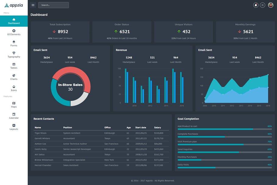 Appzia - Bootstrap 4 Admin Template ~ Bootstrap Themes ~ Creative Market