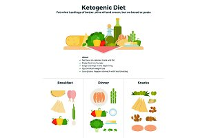 Products of ketogenic diet