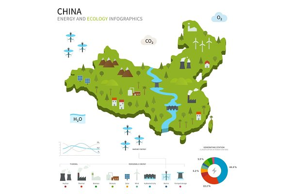 Energy industry and ecology of Chin…
