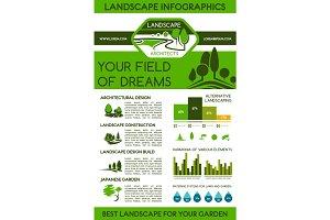 Landscape infographics for landscaping design