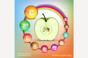 Apple Vitamins Image