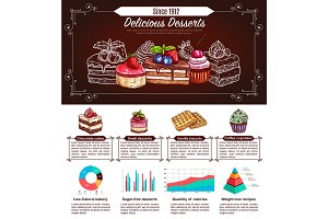 Dessert, cake and cupcake infographics design