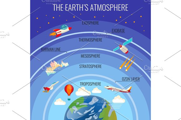 The Earth Atmosphere Structure With Clouds And Various Flying Transport