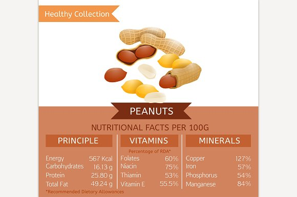 Peanuts Nutritional Facts