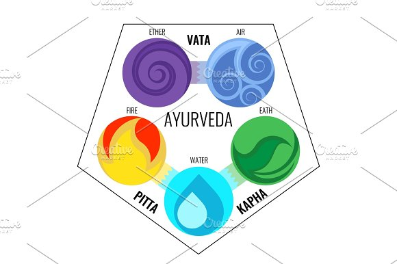 Ayurveda Vector Elements And Doshas Icons In Infographics
