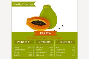 Papaya Nutritional Facts