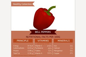 Bell Pepper Nutritional Facts