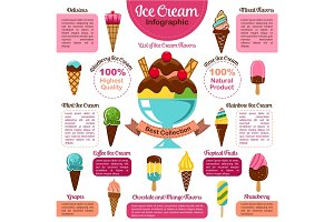Ice cream infographic of popular dessert flavors
